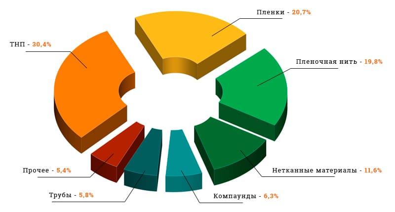 Рынок полипропилена в России