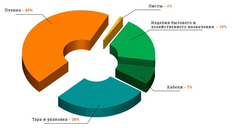 Области применения ПЭВД (PELD) в России