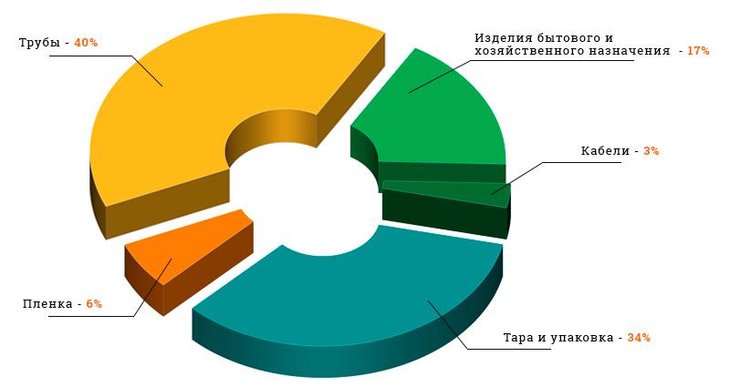 Области применения ПЭНД (PEHD) в России