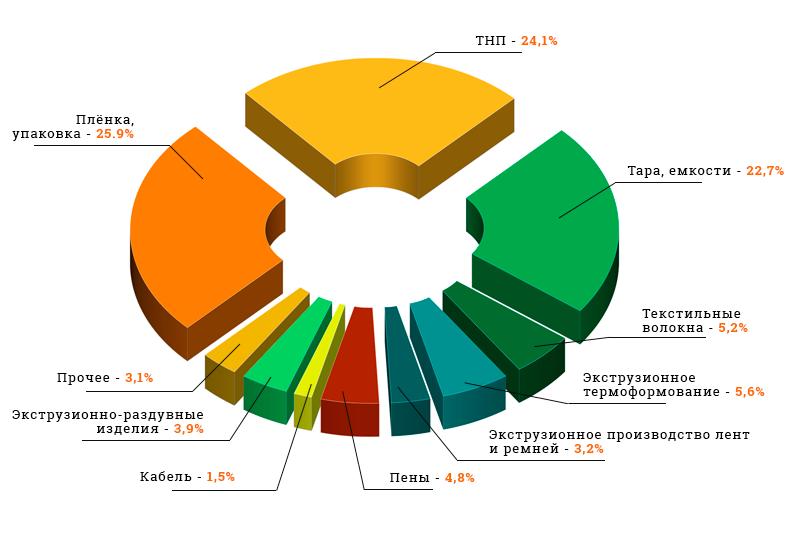 Структура потребления гомополимера полипропилена в России