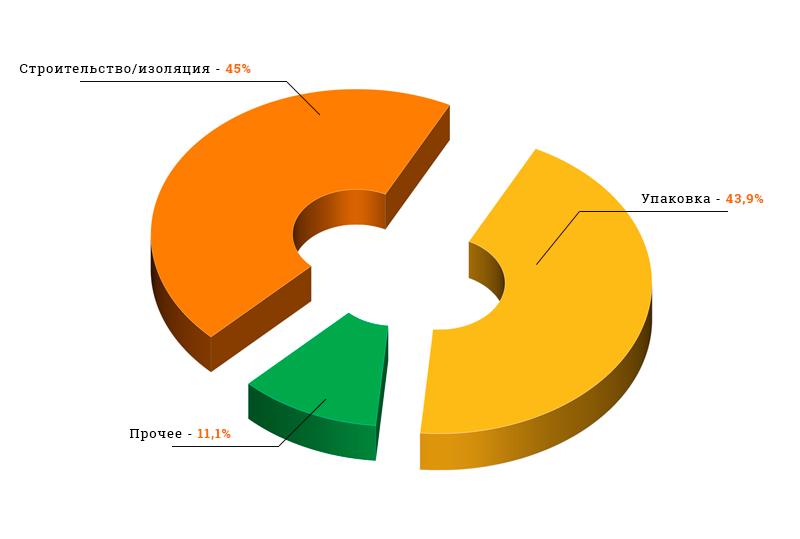 Структура потребления полистирола в России по областям применения